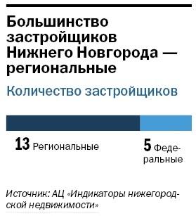 Рейтинг застройщиков недвижимости в Нижнем Новгороде 29