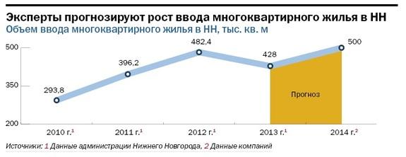 Рейтинг застройщиков недвижимости в Нижнем Новгороде 30