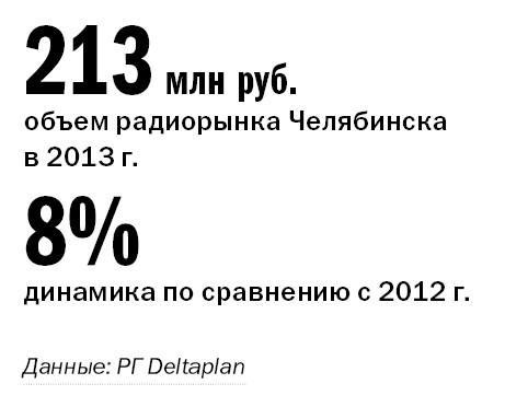 Рейтинг радиостанций в Челябинске 1