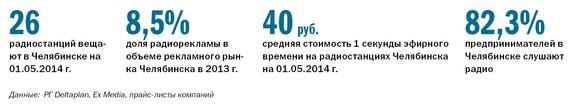 Рейтинг радиостанций в Челябинске 2