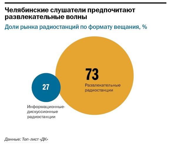 Рейтинг радиостанций в Челябинске 3