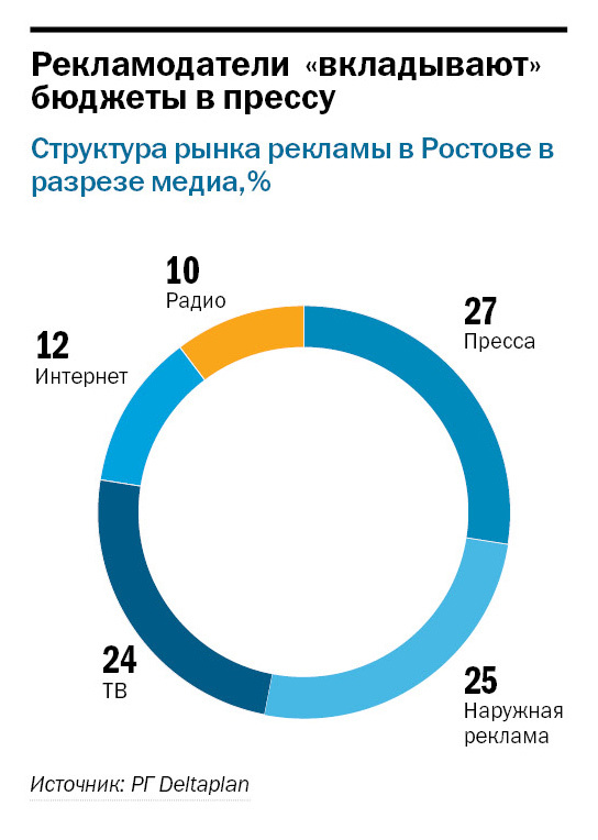 Рейтинг радиостанций в Ростове-на-Дону 1