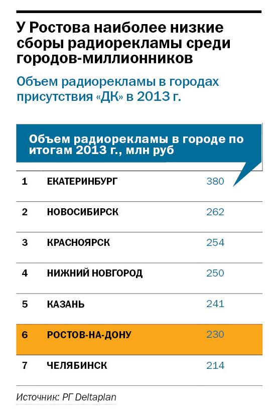 Рейтинг радиостанций в Ростове-на-Дону 2