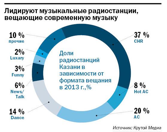 Рейтинг радиостанций в Казани 2