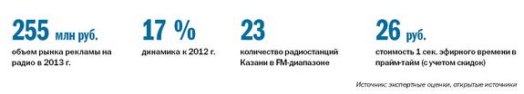 Рейтинг радиостанций в Казани 1