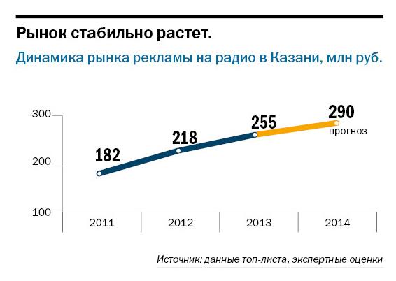 Рейтинг радиостанций в Казани 9