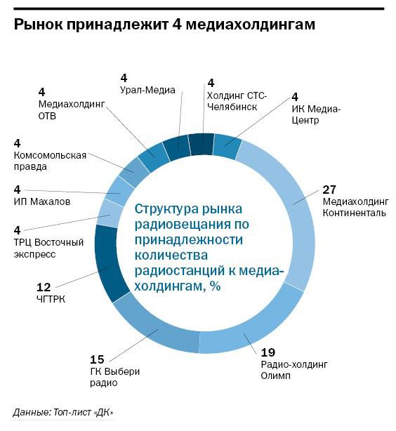 Рейтинг радиостанций в Челябинске 4