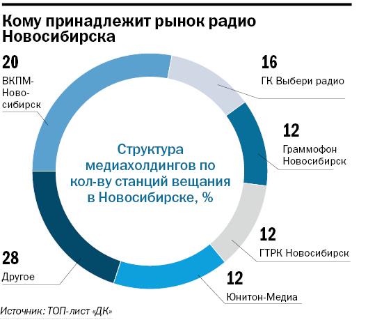 Рейтинг радиостанций в Новосибирске 2