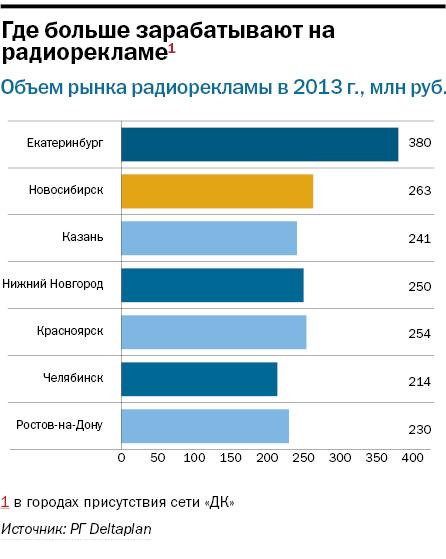 Рейтинг радиостанций в Новосибирске 1