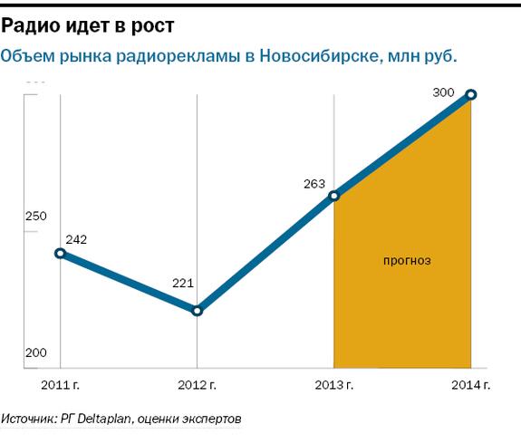 Рейтинг радиостанций в Новосибирске 3