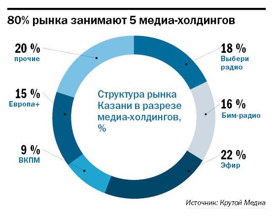 Рейтинг радиостанций в Казани 4