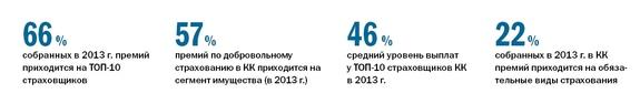 Рейтинг страховых компаний Красноярска 2014 4