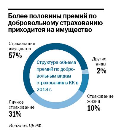 Рейтинг страховых компаний Красноярска 2014 5