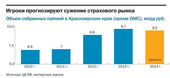Рейтинг страховых компаний Красноярска 2014 9