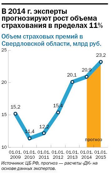 Рейтинг страховых компаний Екатеринбурга 8