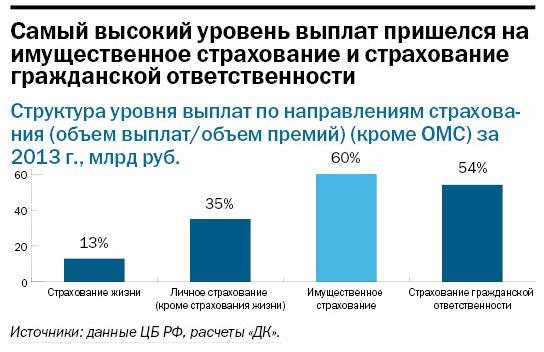 Рейтинг страховых компаний Екатеринбурга 9