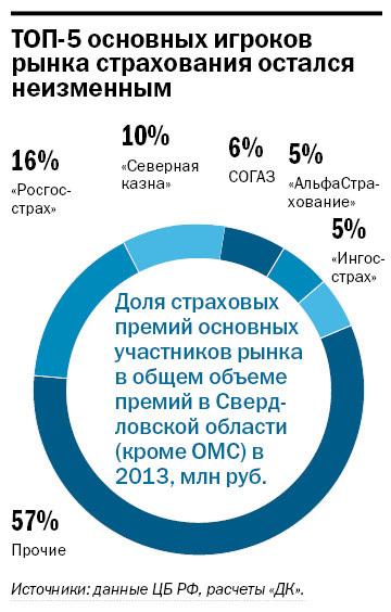 Рейтинг страховых компаний Екатеринбурга 10