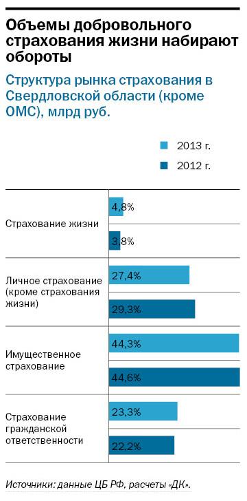 Рейтинг страховых компаний Екатеринбурга 12