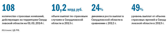 Рейтинг страховых компаний Екатеринбурга 11