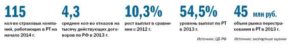 Рейтинг страховых компаний Татарстана 1