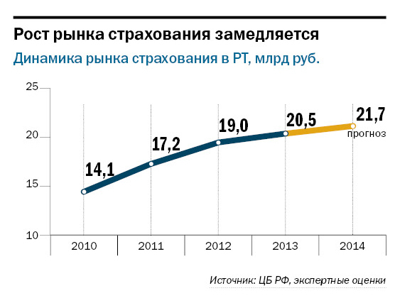 Рейтинг страховых компаний Татарстана 8