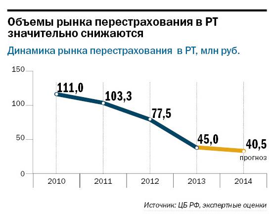 Рейтинг страховых компаний Татарстана 3