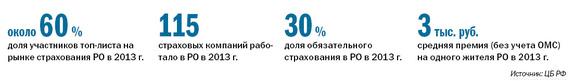 Рейтинг страховых компаний в Ростове-на-Дону 1