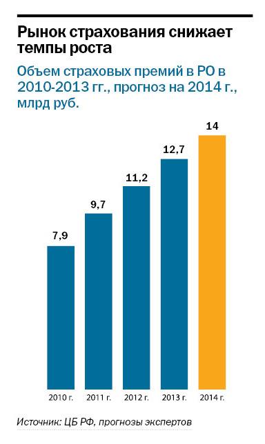 Рейтинг страховых компаний в Ростове-на-Дону 2