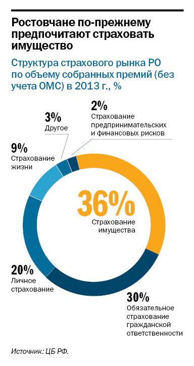 Рейтинг страховых компаний в Ростове-на-Дону 3