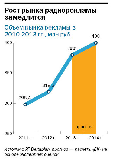Рейтинг радиостанций в Екатеринбурге 1