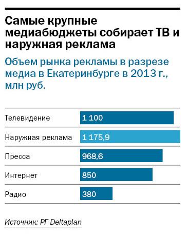 Рейтинг радиостанций в Екатеринбурге 2