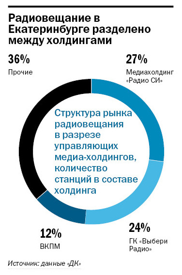 Рейтинг радиостанций в Екатеринбурге 3