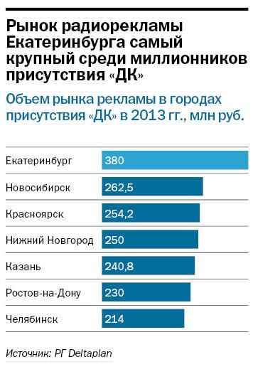 Рейтинг радиостанций в Екатеринбурге 4