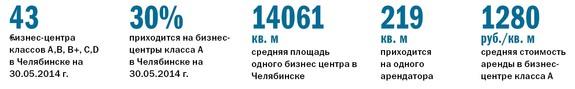 Рейтинг бизнес-центров Челябинска 28