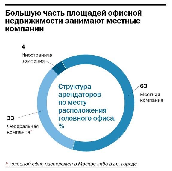 Рейтинг бизнес-центров Челябинска 29