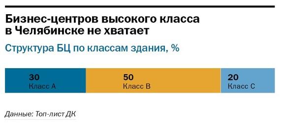 Рейтинг бизнес-центров Челябинска 30