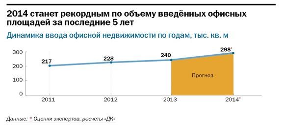 Рейтинг бизнес-центров Челябинска 33