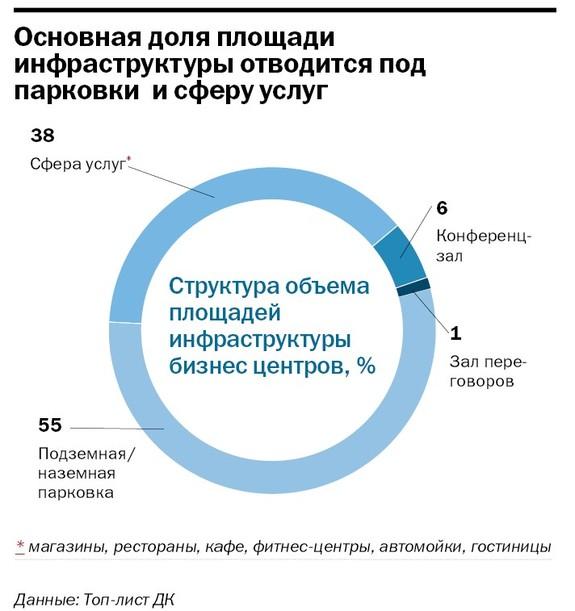 Рейтинг бизнес-центров Челябинска 27