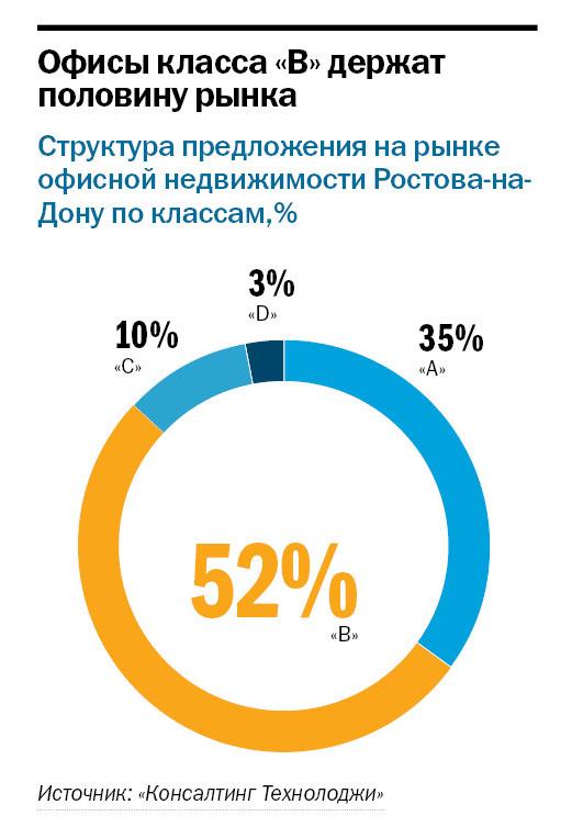 Рейтинг бизнес-центров Ростова-на-Дону 2