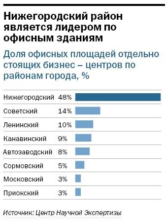 Рейтинг бизнес-центров Нижнего Новгорода 2015 7