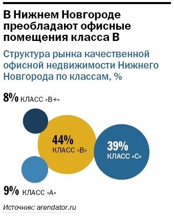 Рейтинг бизнес-центров Нижнего Новгорода 2015 8
