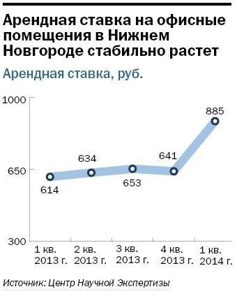 Рейтинг бизнес-центров Нижнего Новгорода 2015 9