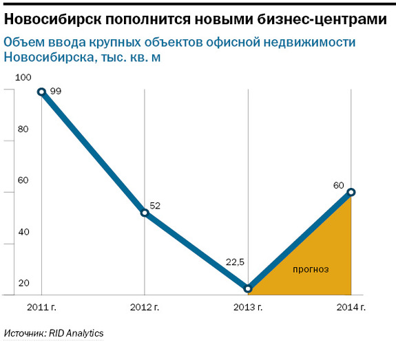 Рейтинг бизнес-центров Новосибирска 3
