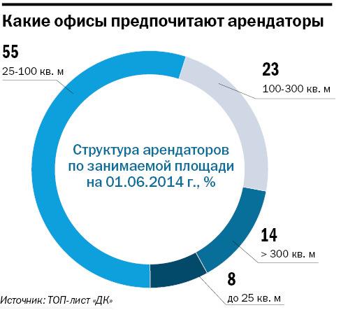 Рейтинг бизнес-центров Новосибирска 2