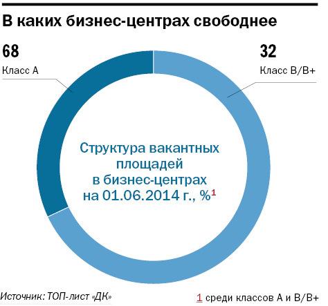 Рейтинг бизнес-центров Новосибирска 1