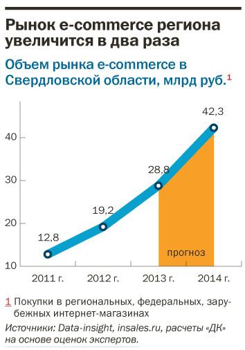 Рейтинг интернет-магазинов в Екатеринбурге 1
