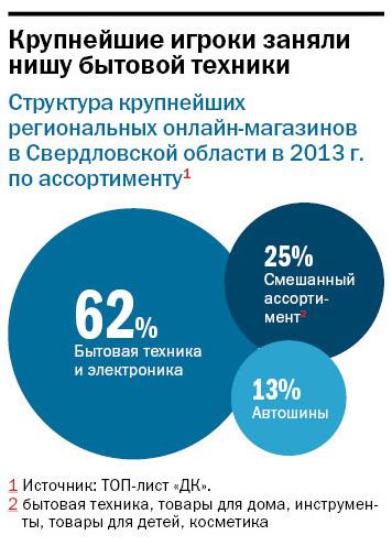 Рейтинг интернет-магазинов в Екатеринбурге 3