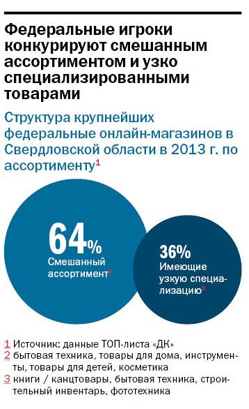 Рейтинг интернет-магазинов в Екатеринбурге 2