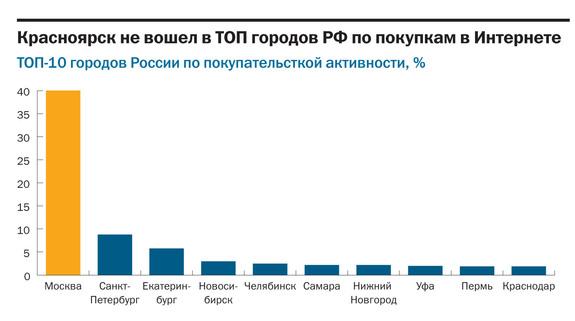 Рейтинг интернет-магазинов в Красноярске 1