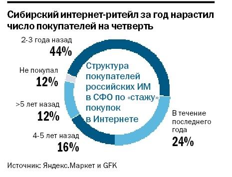 Рейтинг интернет-магазинов в Красноярске 2
